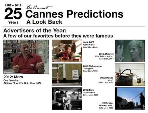 Leo Burnett Cannes Predictions - Advertisers of the Year 25 Years