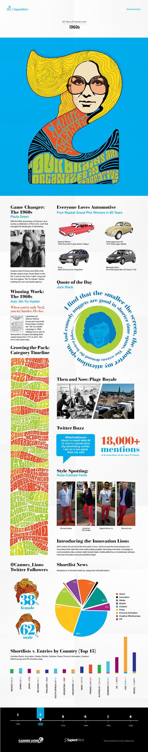 Cannes Lions Infographic 2