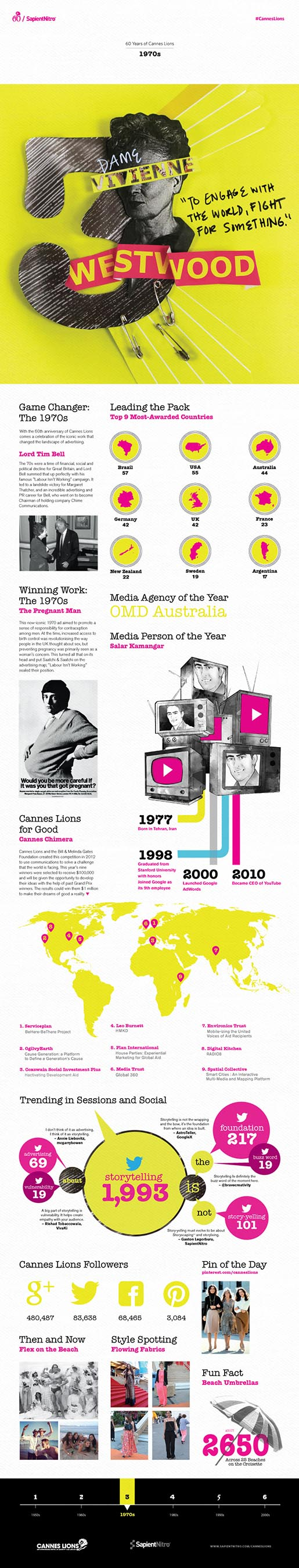 Cannes Lions Infographic 1970s