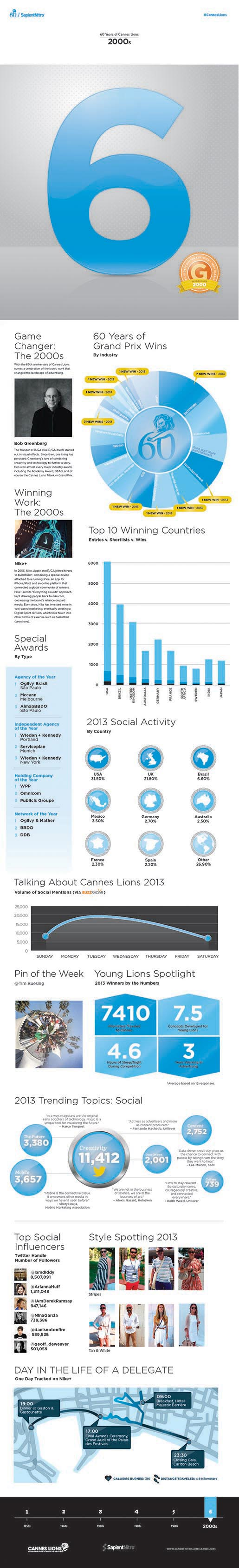 Cannes Lion Infographic 2000s