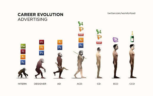 Evolution Advertising Career for Art Director