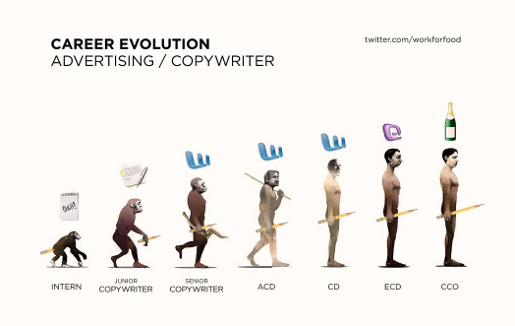 Evolution Advertising Career for Copywriter