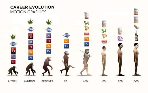 Evolution Advertising Career for Motion Graphics