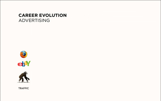 Evolution Advertising Career for Traffic