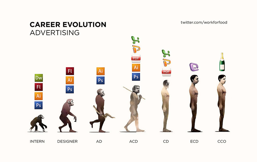 Advertising careers in evolution the inspiration room - Evolution de la chaise ...