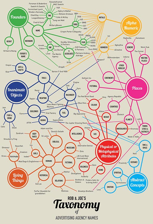 Rob & Joe's Taxonomy of Advertising Agency Names