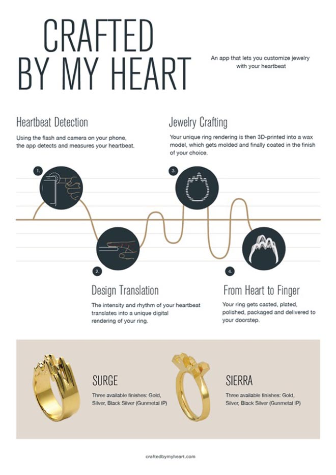 Crafted by my Heart Infographic