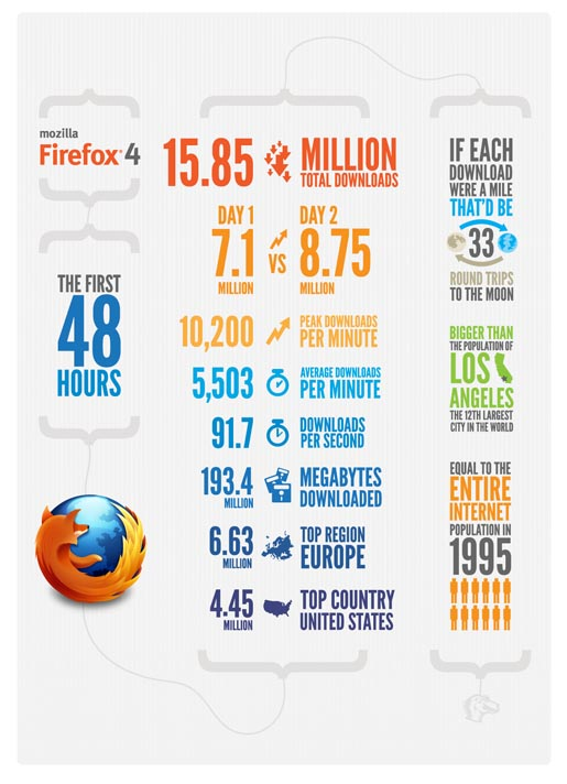 Firefox 4 Infographic for First 48 Hours