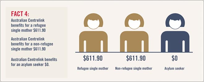 Rethink Refugees Fact 4