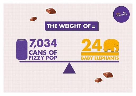 Cadbury Dairy Milk Chocolate Thumb The Weight Of