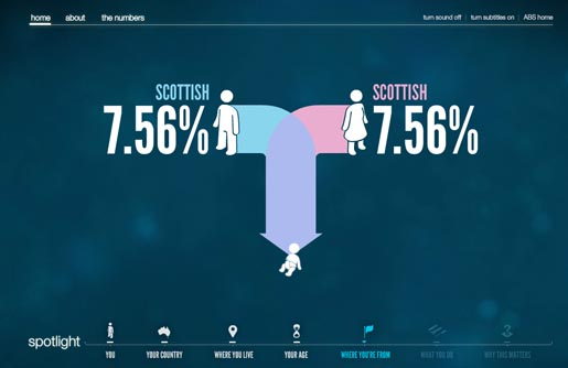 Australian Census Scottish