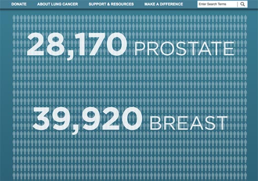 Breast and Prostate Cancers