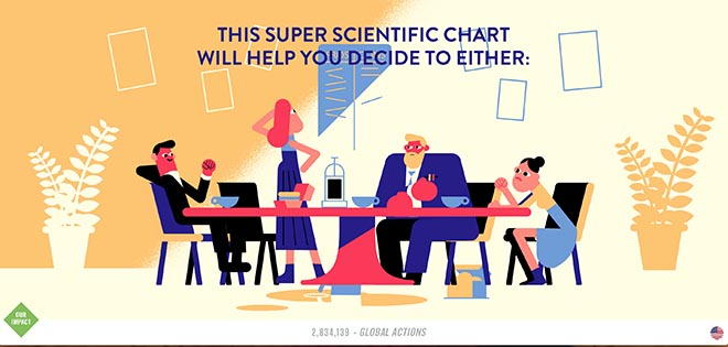 Super Scientific Chart Climate Action Project World's Easiest Decision