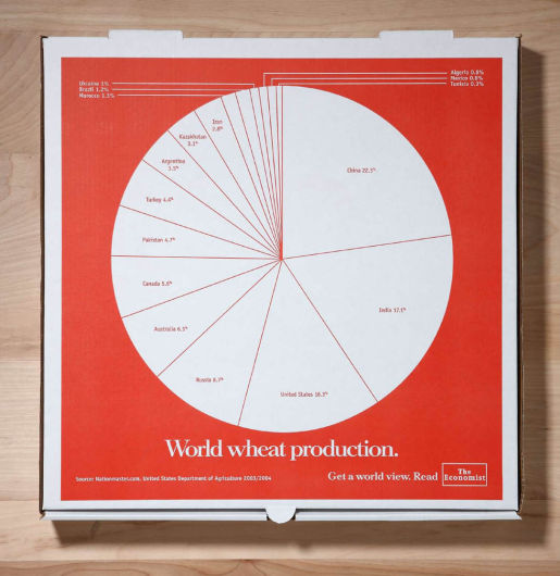World Wheat Production by Country on The Economist pizza box