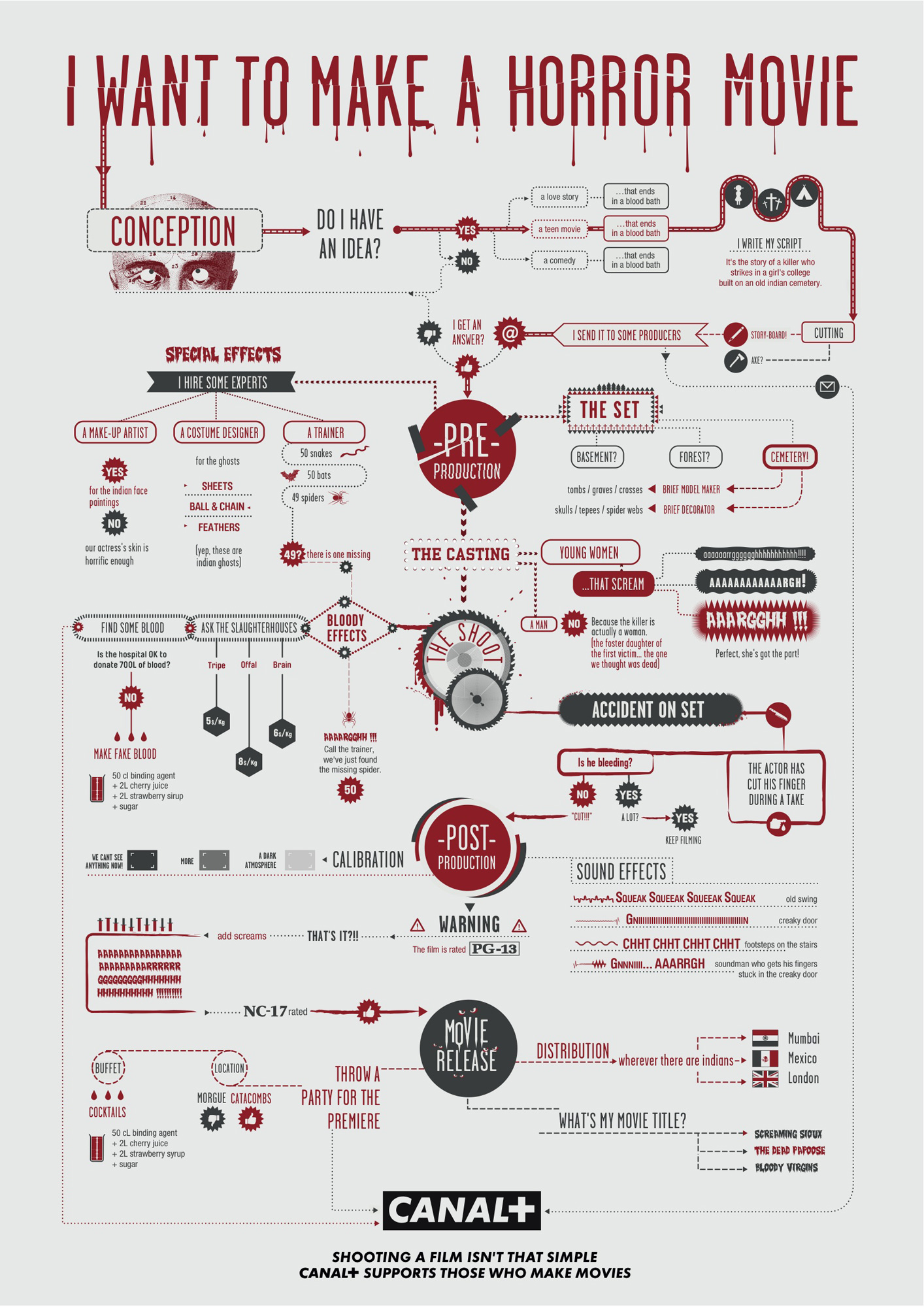 Canal plus film making flow charts the inspiration room geenschuldenfo Image collections