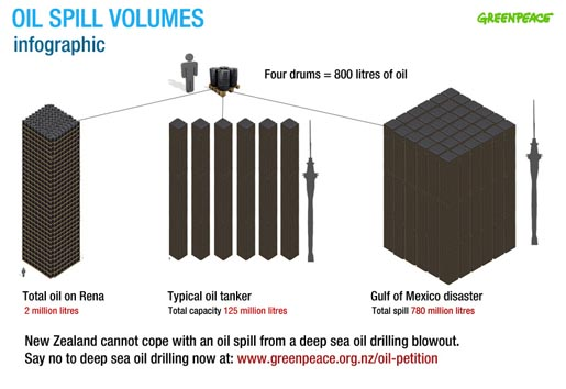 Oil on Canvas Oil Spill Infographic